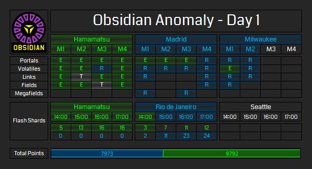 Obsidian Anomaly – Day 1