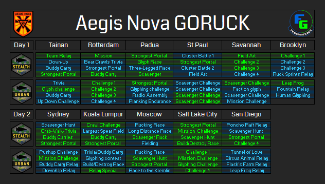 Aegis Nova GORUCK