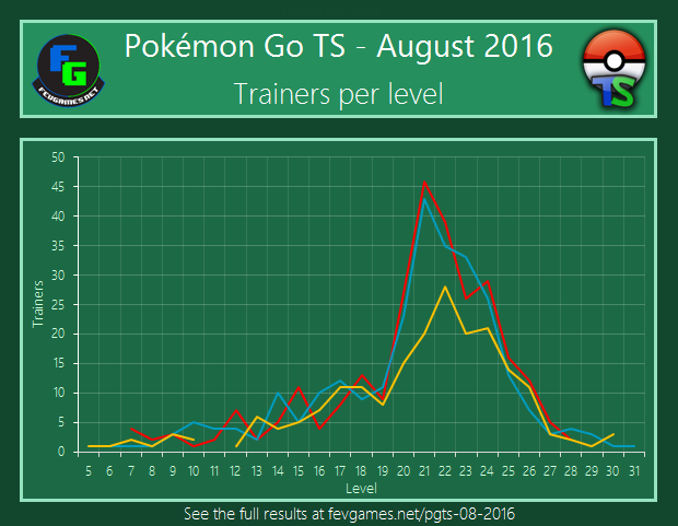 Trainers per level