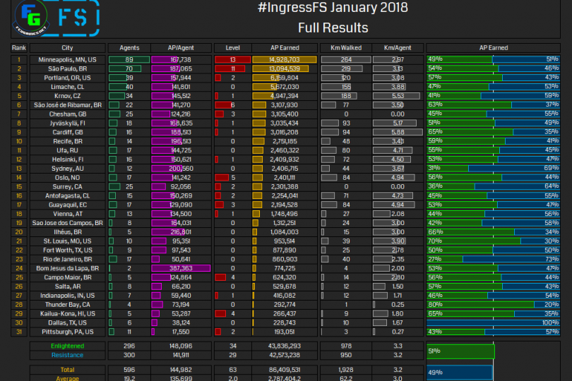 Full Results