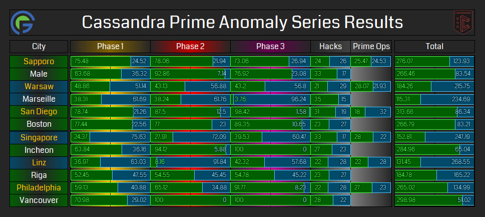 Cassandra Prime Anomaly Series Results