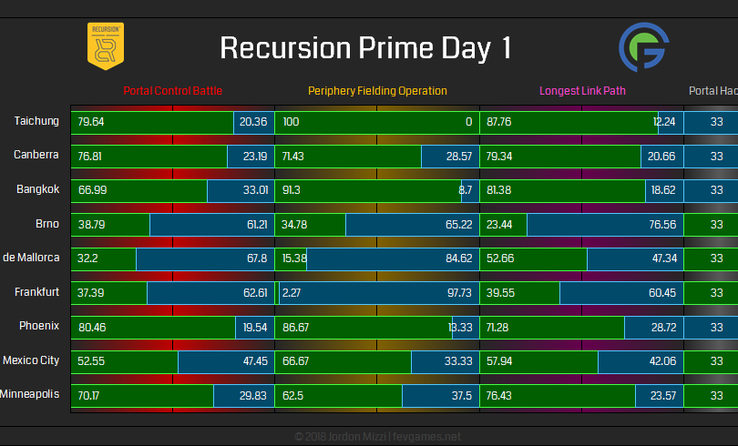 Recursion Prime Day 1