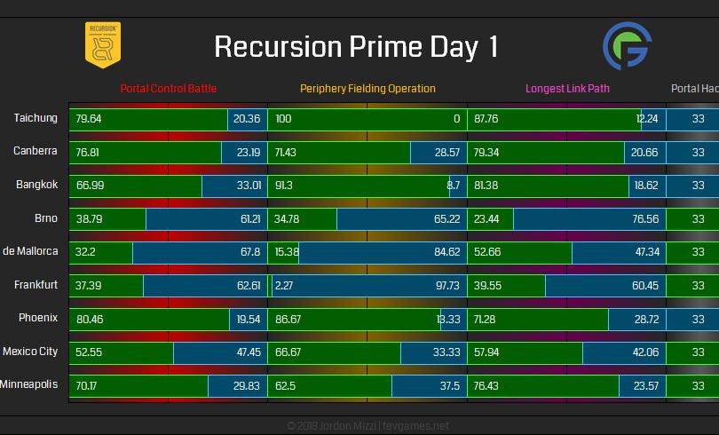 Recursion Prime Day 1
