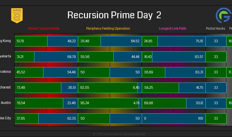 Recursion Prime Day 2