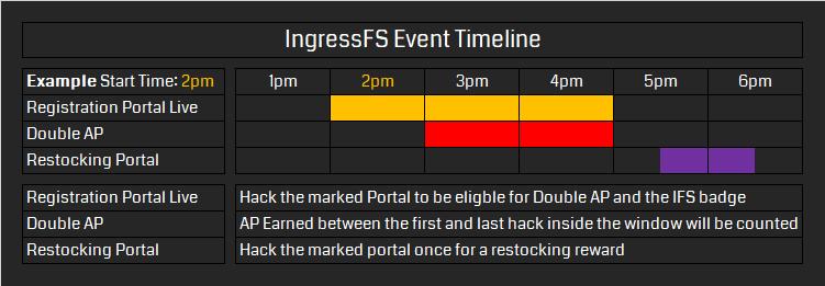 IngressFS event timeline