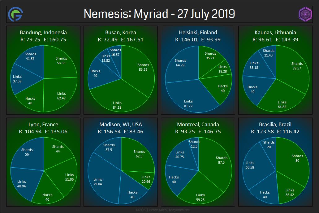 Nemesis Myriad – Full Results